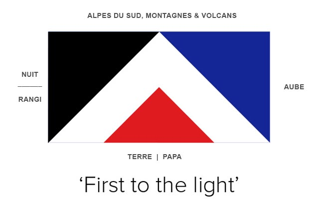Signification du Red Peak