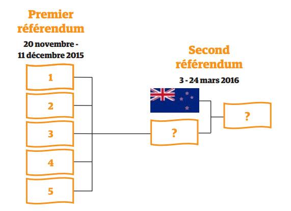 Date du référendum du nouveau drapeau de Nouvelle-Zélande